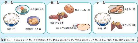国内生産のみで最低限必要な熱量を確保するための食事(諸般制限付)