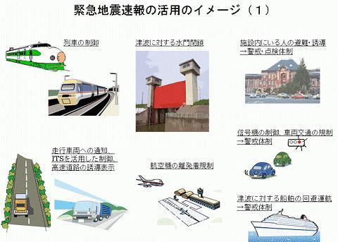 緊急地震速報を用いた機械的な対応