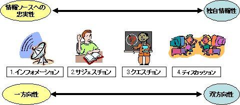 4つの「ション」と「情報ソースへの忠実性と独自情報性」や「一方向性と双方向性」