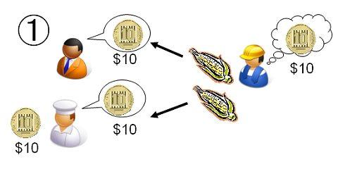 とうもろこしの売価が10ドルならば、両方の買い手が必要量を購入できる。