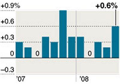 直近1年間のアメリカの物価上昇率(前月比、季節調整済み)