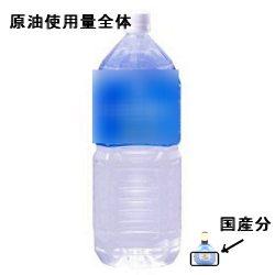 年間原油使用量を2リットルサイズのペットボトルに例えると、国産原油はわずか目薬半分程度にしか過ぎない。