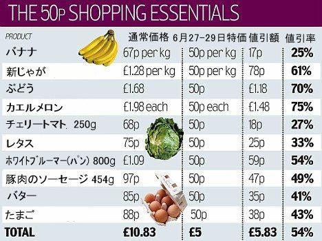 安売り価格の一例。「£」はポンドで現行レートでは約210円。「p」は「ペニー(ペンス)」で1ポンドが100ペンス。