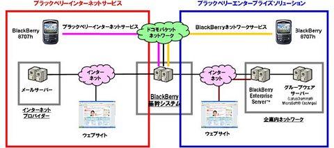 ブラックベリー使用の概念図。左側・赤い四角内が個人の利用の範ちゅう。既存のインターネットプロバイダーやドコモの基幹システムを用いることで、ブラックベリー専用のサーバーを購入しなくとも使えるようになる。