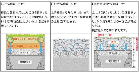 実証実験で導入する3タイプの路面