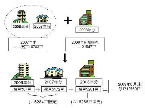 首都圏のマンション販売動向。2006年・2007年の在庫を減らすことは出来たが、2008年分の在庫が積み重なり、結局在庫戸数はほとんど変わらず。もちろん新着マンションの方が売れ行きが良い。