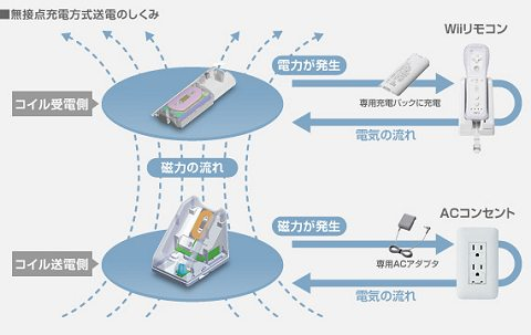 Wiiリモコン専用無接点充電セットの仕組み