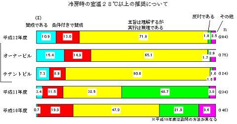 少々古いデータになるが、2000年における「冷房室内温度28度」に対する意見