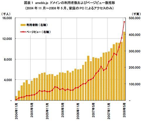 ニールセンデータによる「アメーバブログ」の利用者数とページビュー数