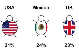 世界三大肥満巨頭イメージ