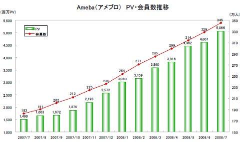 Ameba(アメブロ)のアクセス・会員数推移