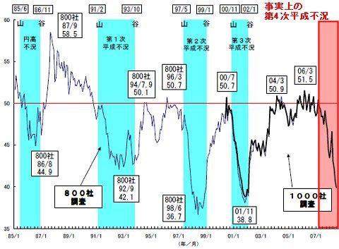 景況判断指数(長期グラフ)