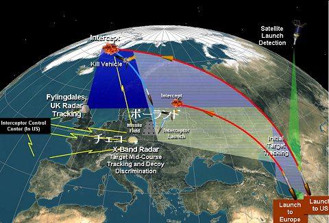 チェコの専用ウェブサイトに掲載されていた、ヨーロッパ地域・ポーランドとチェコが対象となるMD構想。チェコのレーダーで接近する敵性ミサイルを追尾し、ポーランド領内からの迎撃ミサイルで撃破するというもの。