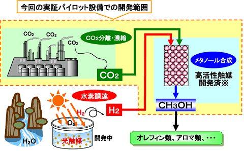 二酸化炭素の化学的固形化の仕組み