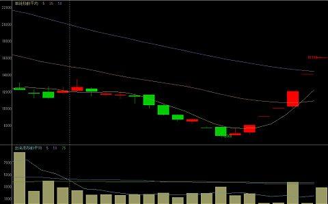 創建ホームズの直近一か月の株価動向