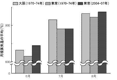 月積算気温の平均。要は毎日の気温を一か月分足していった合計。2004~2007年の大阪におけるデータがないのが悔やまれる
