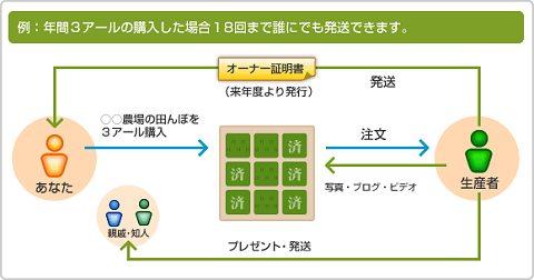 農力村システム(トップページから抜粋)