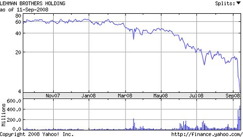 直近一年間のリーマン・ブラザーズの株価推移