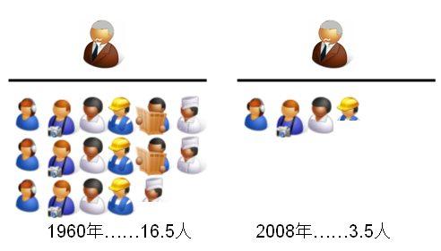 高齢者一人を高齢者以外の何人で支えるか・1960年と2008年