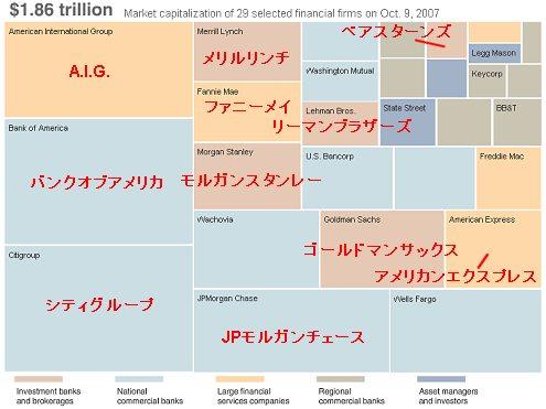 2007年10月9日時点の主要金融企業の時価総額