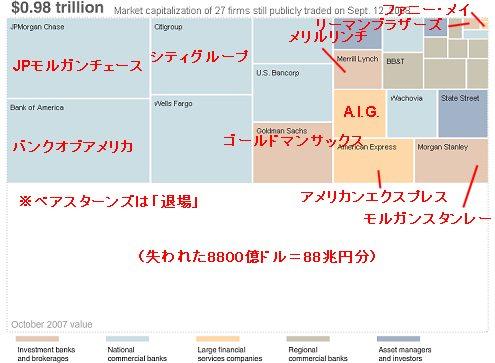 2008年9月12日時点の主要金融企業の時価総額
