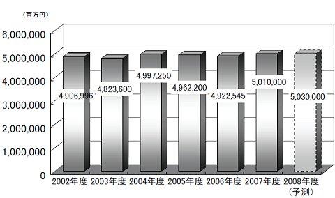 飲料総市場の市場規模推移