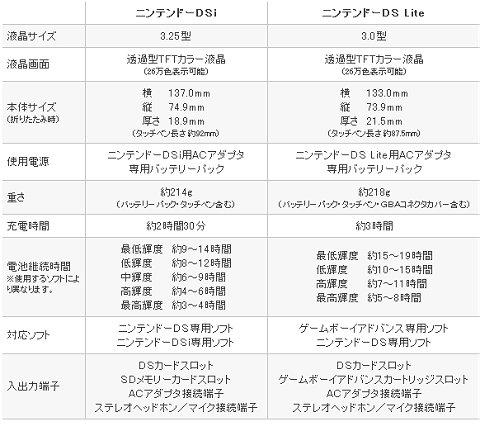 「DSi」と「DS Lite」との仕様の差