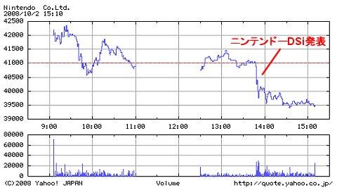 発表当日10月2日の任天堂株価の動向