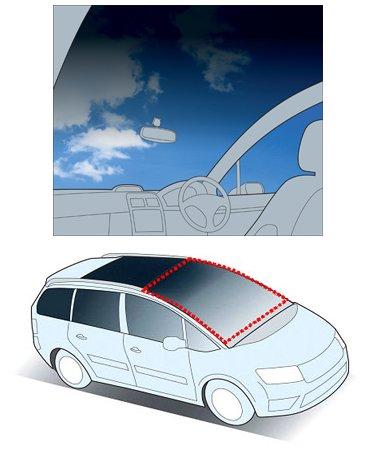車内から見たイメージ図と、ルーフ部一体型フロントガラスのイメージ図(赤い点々部分)