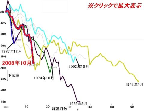 今回の「金融工学暴落」と過去の暴落相場・停滞時期におけるS&P500の下落率推移(クリックして拡大)