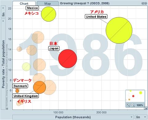抽出5か国の貧困層の割合と人口のグラフ(1986年)