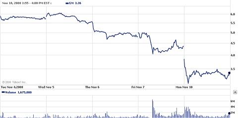 ここ5日間のGMの株価推移(Yahoo Finance)