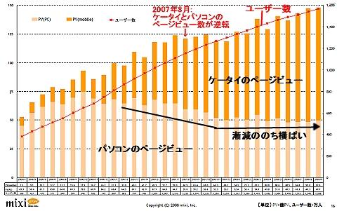 2006年4月以降の月次ページビュー数(棒グラフ部分)とユーザー数推移(折れ線グラフ部分)