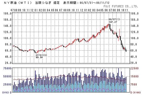 WIT原油価格推移(週足)