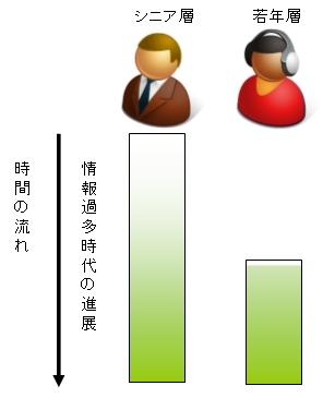 同じ時間を共有している世代でも、人生全体において「情報過多時代」を過ごしている期間が「人生全体」に占める割合は異なる。若年層の方が「情報過多時代」が人生全体に占める割合は大きい。