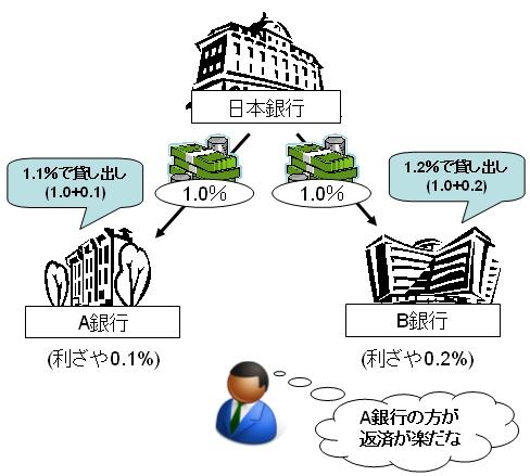 日銀と普通銀行