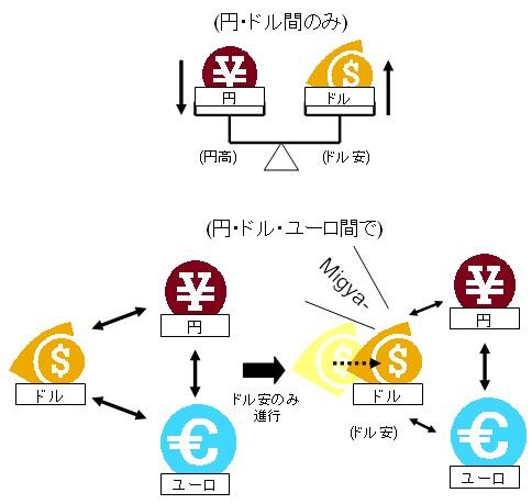 「ドル」「円」「ユーロ」の三通貨間の関係の例