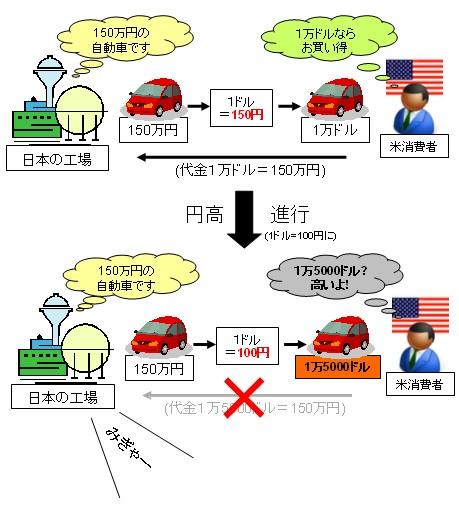 日本国内では同じ価格でも、相手国通貨との相対価値が上がれば、モノを輸出した時に相手国での販売で不利になる。