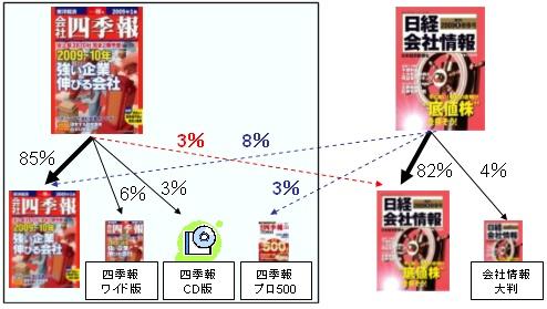 「会社四季報」「日経会社情報」それぞれのページを見た後に、どの冊子を買ったのか、その割合(四季報関係を囲んである)。