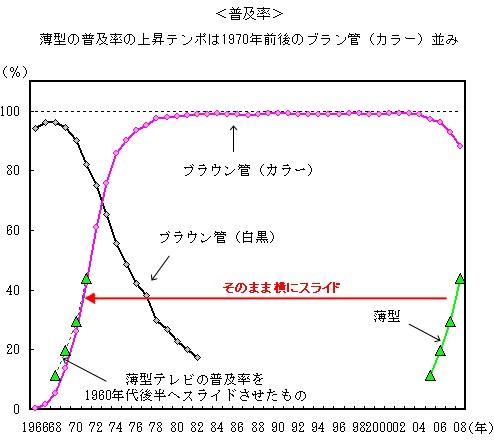 薄型テレビ(液晶やプラズマ含む)・ブラウン管のカラー&モノクロテレビの普及率推移