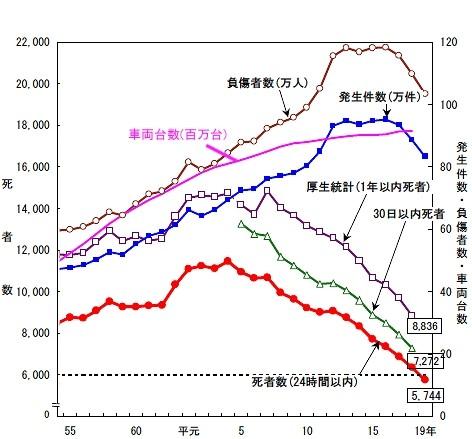 交通事故発生件数・死者数・負傷者数の推移(昭和55年以降のみ抜粋)