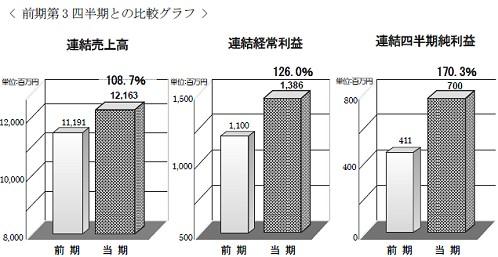 リソー教育における前年同期との比較グラフ