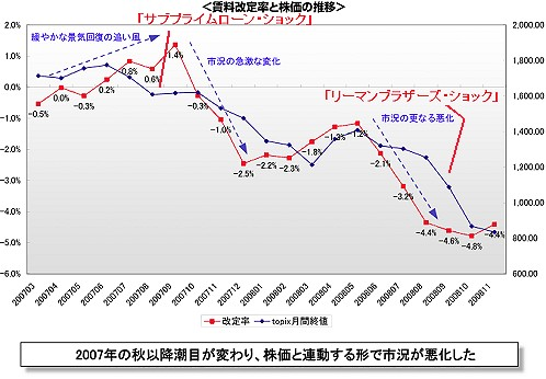 高額賃貸住宅における賃料改定率とTOPIX月間終値推移