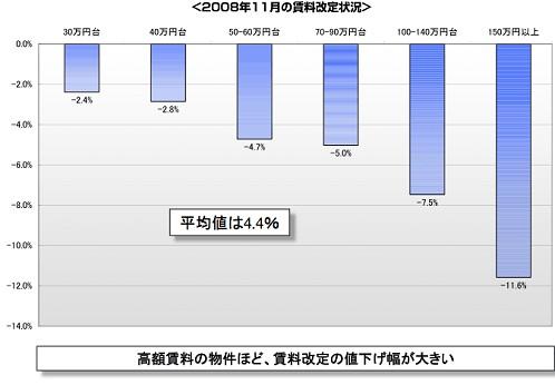 2008年11月における賃料階層別・賃料改定状況