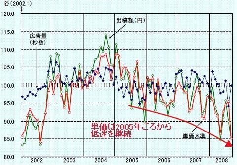 2002年以降の東京・大阪・名古屋15局のスポット広告の出稿量・出稿金額・単価水準の平均値の推移
