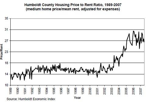 平均的な住宅販売価格と賃貸住宅の賃貸料との比率推移