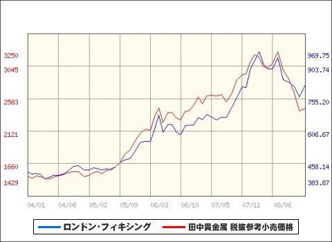 過去5年間の月次金価格推移