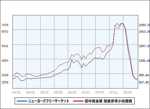 過去5年間の月次プラチナ価格推移