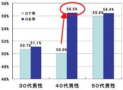 調査年別・年代別の「努力している」人の割合イメージ