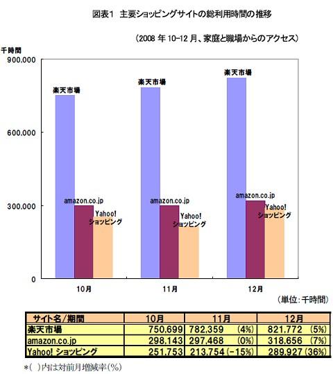 主要3ショッピングサイト「楽天市場」「アマゾンジャパン」「ヤフーショッピング」における総利用時間推移
